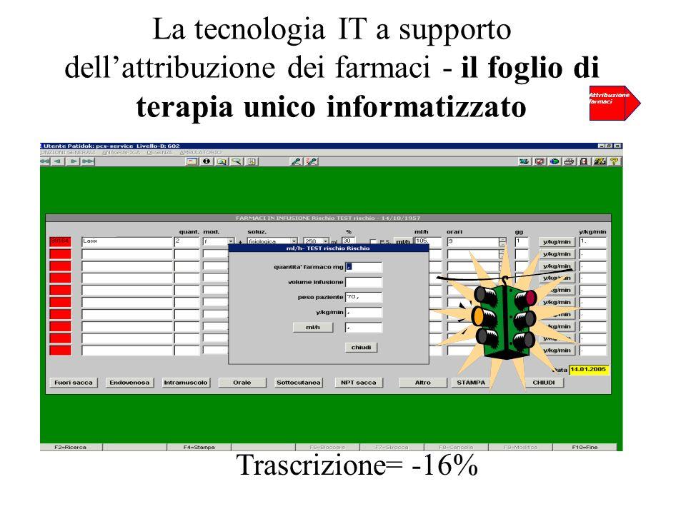 Trascrizione= -16% La tecnologia IT a supporto dellattribuzione dei farmaci - il foglio di terapia unico informatizzato Attribuzione farmaci
