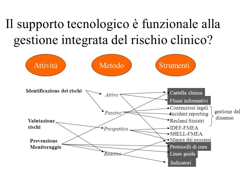 Il supporto tecnologico è funzionale alla gestione integrata del rischio clinico.