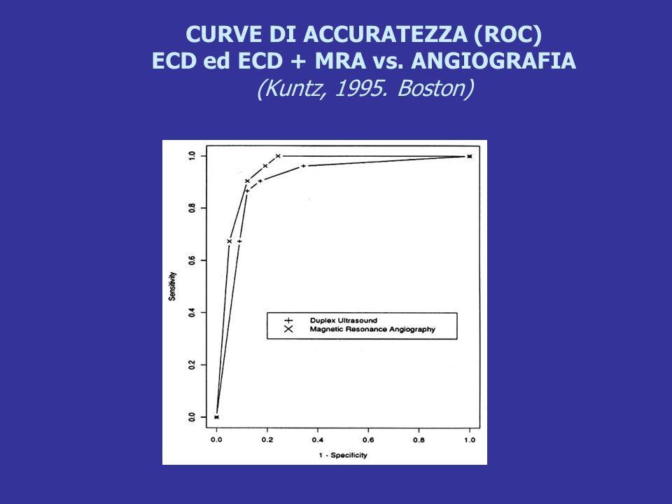 CURVE DI ACCURATEZZA (ROC) ECD ed ECD + MRA vs. ANGIOGRAFIA (Kuntz, 1995. Boston)