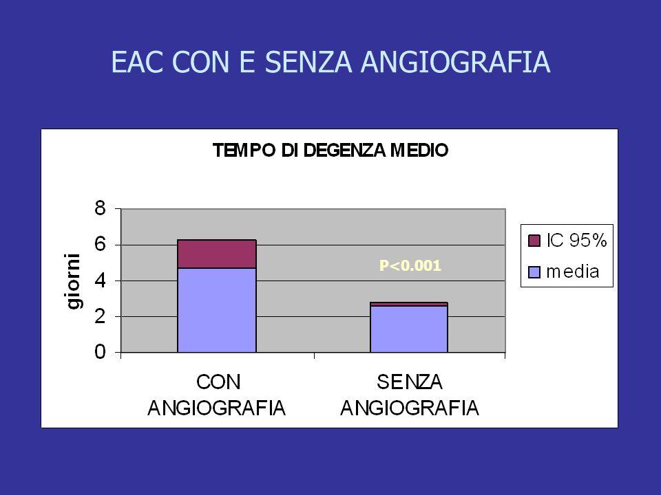 EAC CON E SENZA ANGIOGRAFIA P<0.001