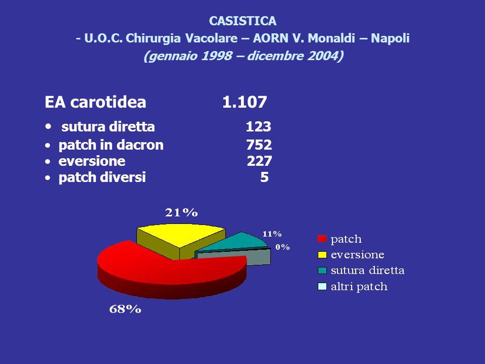CASISTICA - U.O.C. Chirurgia Vacolare – AORN V. Monaldi – Napoli (gennaio 1998 – dicembre 2004) EA carotidea 1.107 sutura diretta 123 patch in dacron