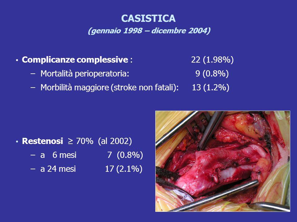 CASISTICA (gennaio 1998 – dicembre 2004) Complicanze complessive : 22 (1.98%) – Mortalità perioperatoria: 9 (0.8%) – Morbilità maggiore (stroke non fa