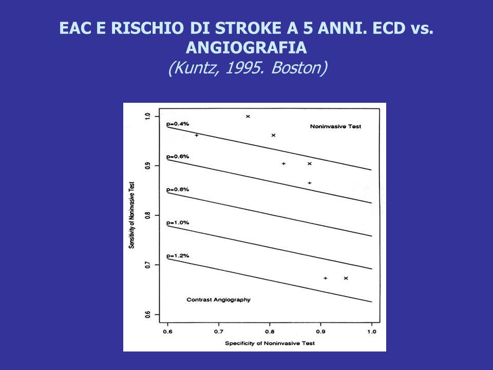 EAC E RISCHIO DI STROKE A 5 ANNI. ECD vs. ANGIOGRAFIA (Kuntz, 1995. Boston)