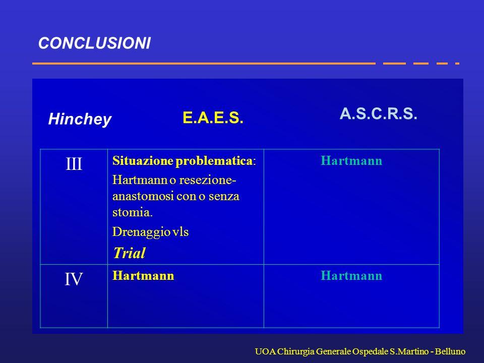 CONCLUSIONI UOA Chirurgia Generale Ospedale S.Martino - Belluno III Situazione problematica: Hartmann o resezione- anastomosi con o senza stomia. Dren