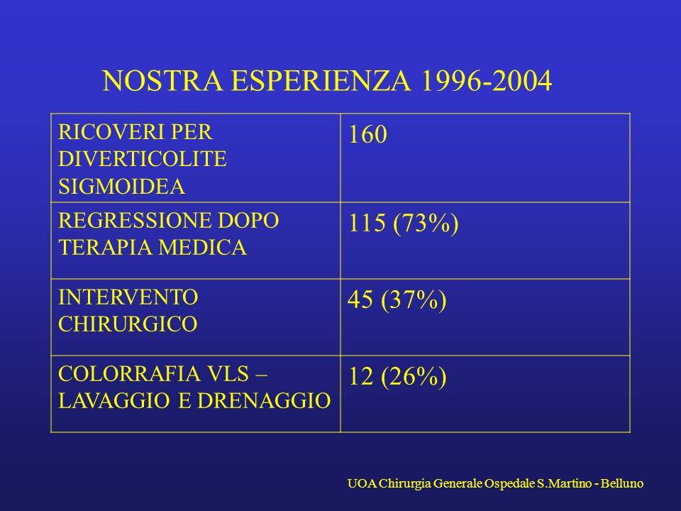 NOSTRA ESPERIENZA 1996-2004 RICOVERI PER DIVERTICOLITE SIGMOIDEA 160 REGRESSIONE DOPO TERAPIA MEDICA 115 (73%) INTERVENTO CHIRURGICO 45 (37%) COLORRAF