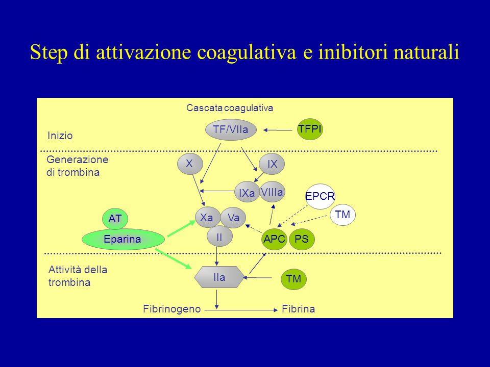 Step di attivazione coagulativa e inibitori naturali Inizio Generazione di trombina Attività della trombina Cascata coagulativa TF/VIIa IIa II Xa IXa