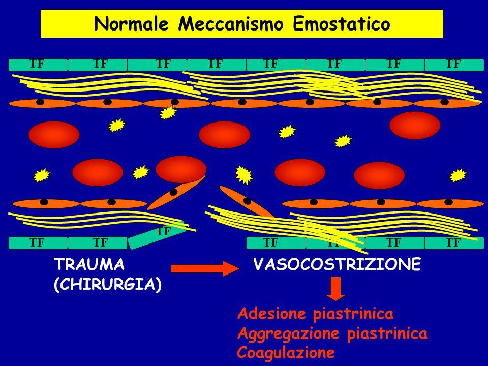 Normale Meccanismo Emostatico TF TRAUMA (CHIRURGIA) VASOCOSTRIZIONE Adesione piastrinica Aggregazione piastrinica Coagulazione