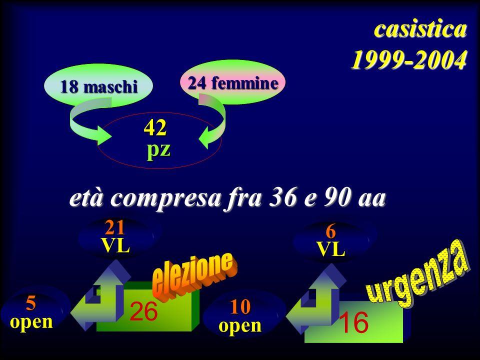 42pz età compresa fra 36 e 90 aa 26 16 18 maschi 24 femmine casistica 1999-2004 6VL 10open 21VL 5open