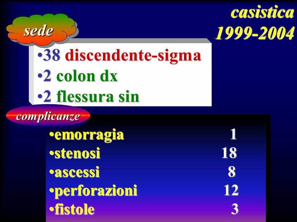 38 discendente-sigma38 discendente-sigma 2 colon dx2 colon dx 2 flessura sin2 flessura sin sedesede emorragia 1emorragia 1 stenosi 18stenosi 18 ascess