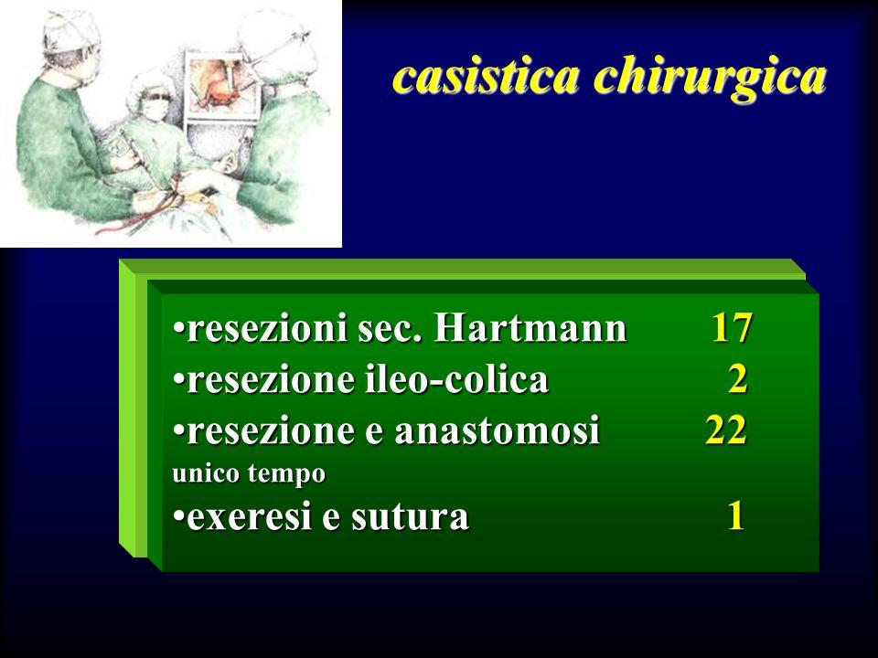 casistica chirurgica resezioni sec. Hartmann 17resezioni sec. Hartmann 17 resezione ileo-colica 2resezione ileo-colica 2 resezione e anastomosi 22rese