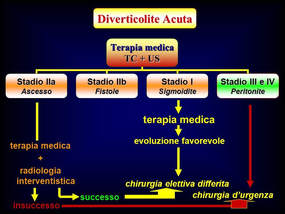 Terapia medica TC + US Stadio IIa Ascesso Stadio IIb Fistole Stadio I Sigmoidite Stadio III e IV Peritonite Diverticolite Acuta terapia medica evoluzi