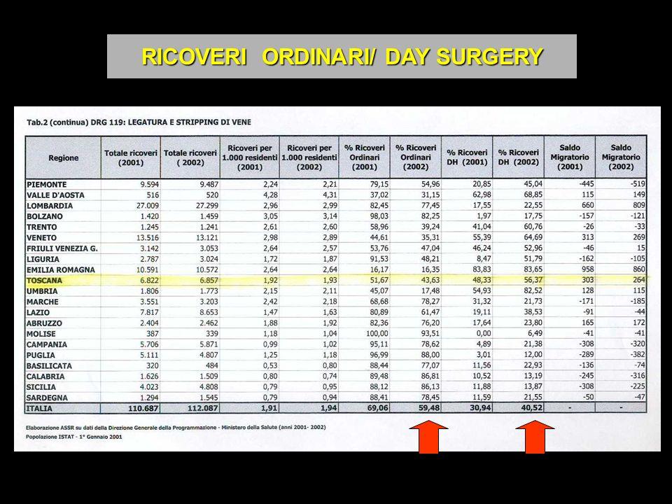 RICOVERI ORDINARI/ DAY SURGERY