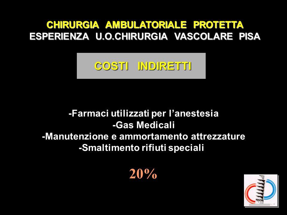 CHIRURGIA AMBULATORIALE PROTETTA ESPERIENZA U.O.CHIRURGIA VASCOLARE PISA COSTI DIRETTI COSTI DIRETTI -Personale Medico, Infermieristico 45% di cui il 19% lanestesista -Costo di Sterilizzazione -Kit sterili -Presidi Chirurgici 35%