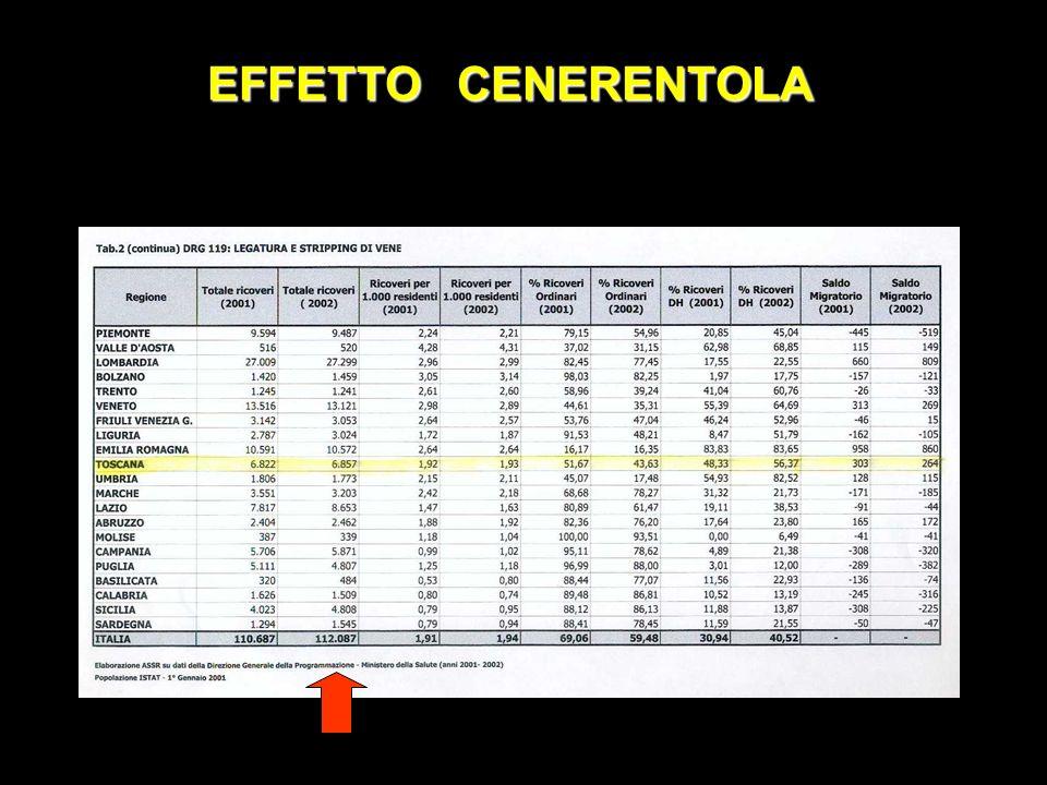 REGISTRO SICVE 2001 EFFETTO CENERENTOLA