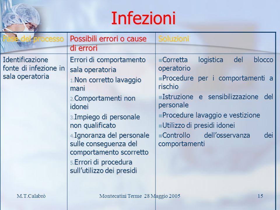 M.T.CalabròMontecatini Terme 28 Maggio 200514 Conta della garze…