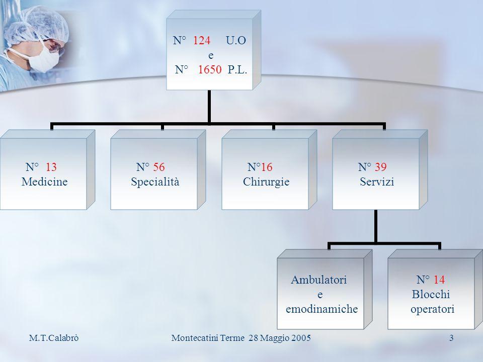 M.T.CalabròMontecatini Terme 28 Maggio 20052 Dipendenti Ospedalieri 4.535 Ricoveri 2004 79.265 Accessi 2004 al P.S.