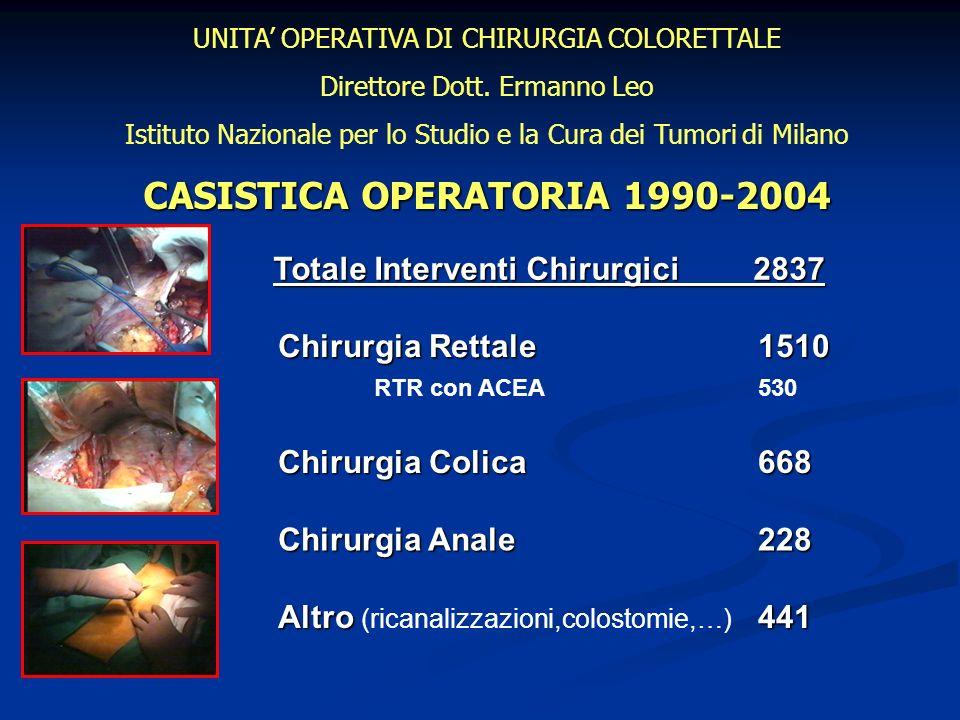 UNITA OPERATIVA DI CHIRURGIA COLORETTALE Direttore Dott. Ermanno Leo Istituto Nazionale per lo Studio e la Cura dei Tumori di Milano CASISTICA OPERATO