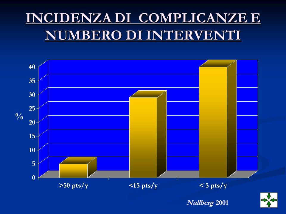 INCIDENZA DI COMPLICANZE E NUMBERO DI INTERVENTI % Nullberg 2001