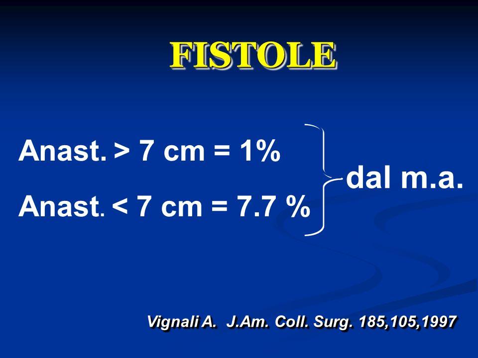 FISTOLEFISTOLE Anast. > 7 cm = 1% Anast. < 7 cm = 7.7 % Vignali A. J.Am. Coll. Surg. 185,105,1997 dal m.a.