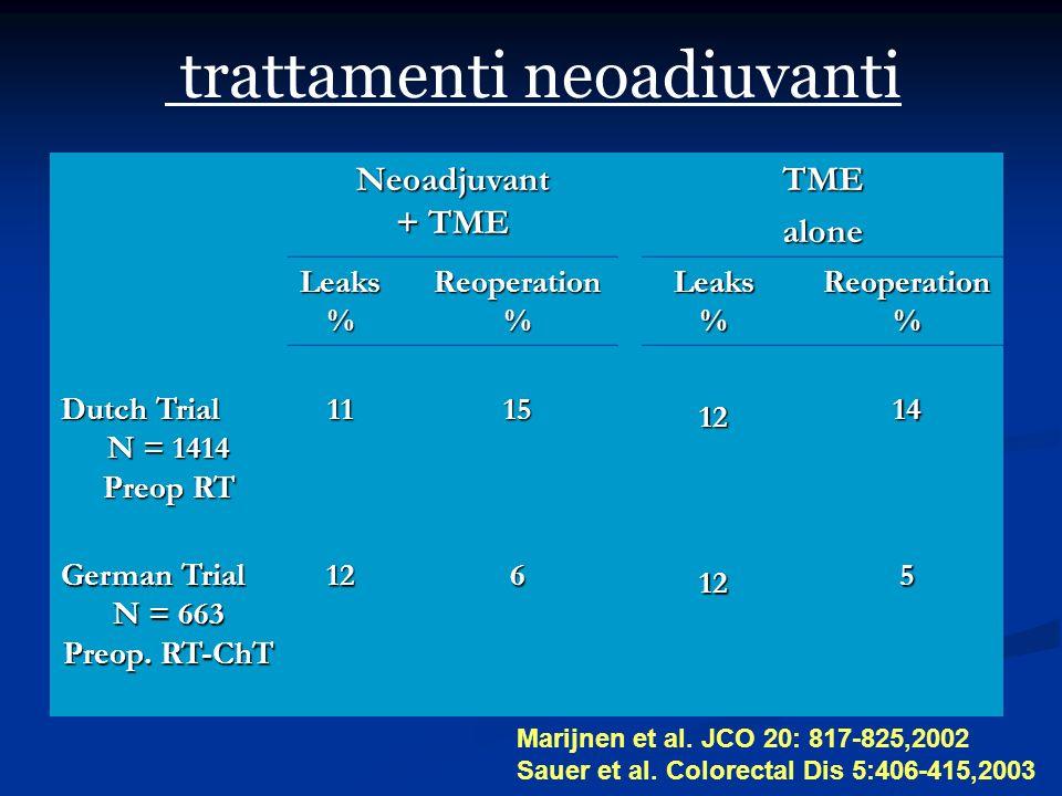 trattamenti neoadiuvanti Neoadjuvant + TME TMEalone Leaks%Reoperation%Leaks%Reoperation% Dutch Trial N = 1414 Preop RT 11151214 German Trial N = 663 P