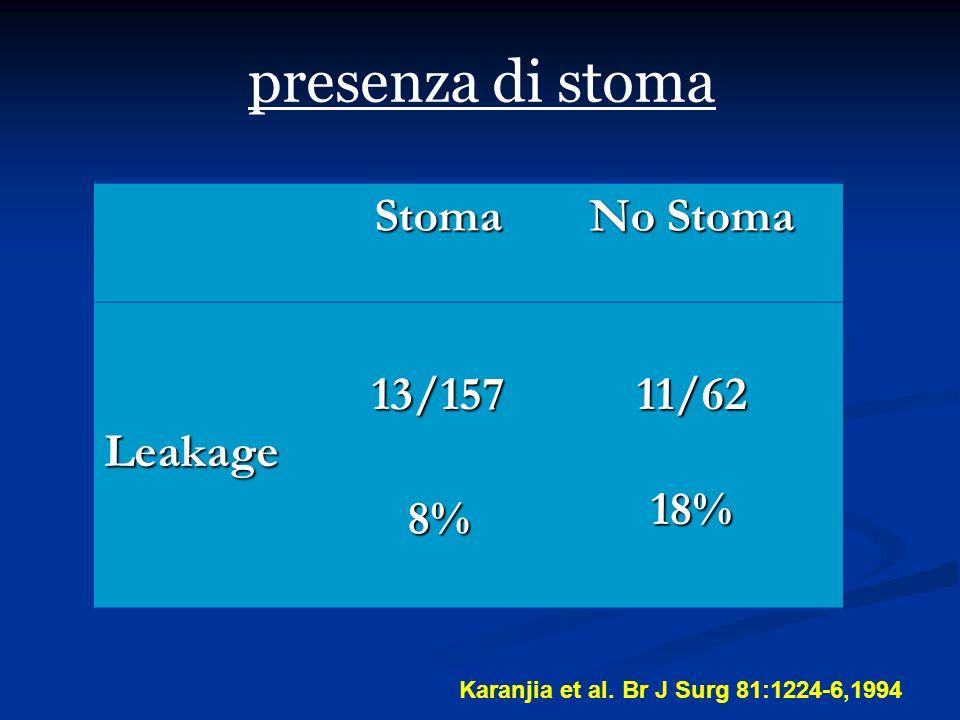 presenza di stoma Stoma No Stoma Leakage13/15711/6218% 8% Karanjia et al. Br J Surg 81:1224-6,1994