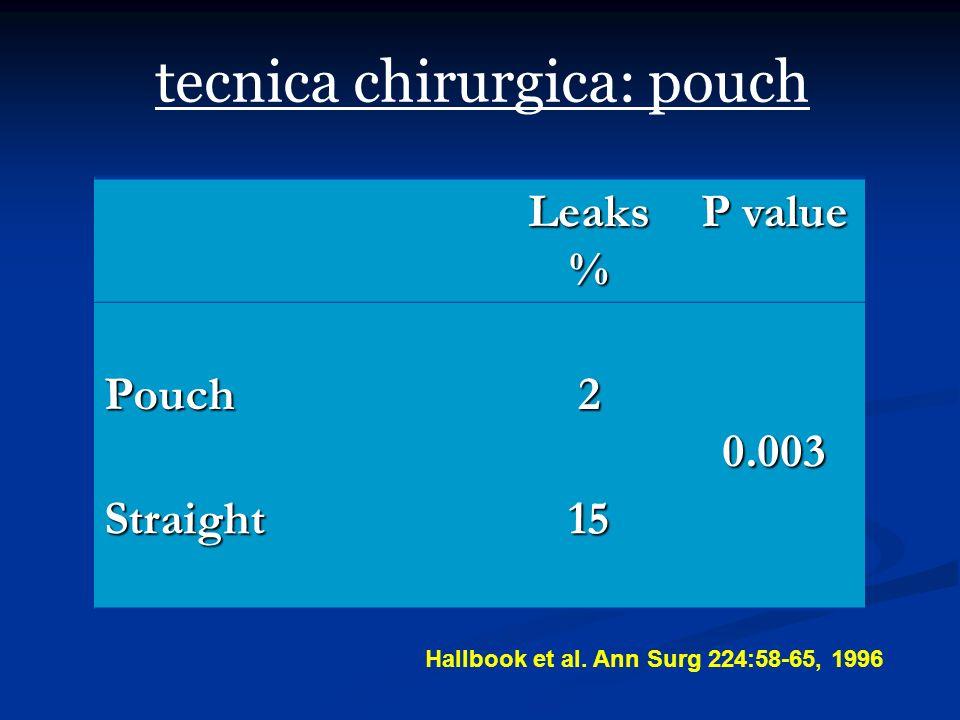 tecnica chirurgica: pouch Leaks% P value Pouch20.003 Straight15 Hallbook et al. Ann Surg 224:58-65, 1996