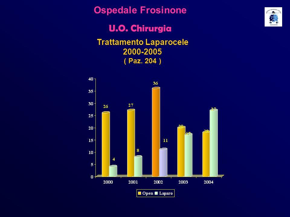 Ospedale Frosinone U.O. Chirurgia Trattamento Laparocele 2000-2005 ( Paz. 204 )