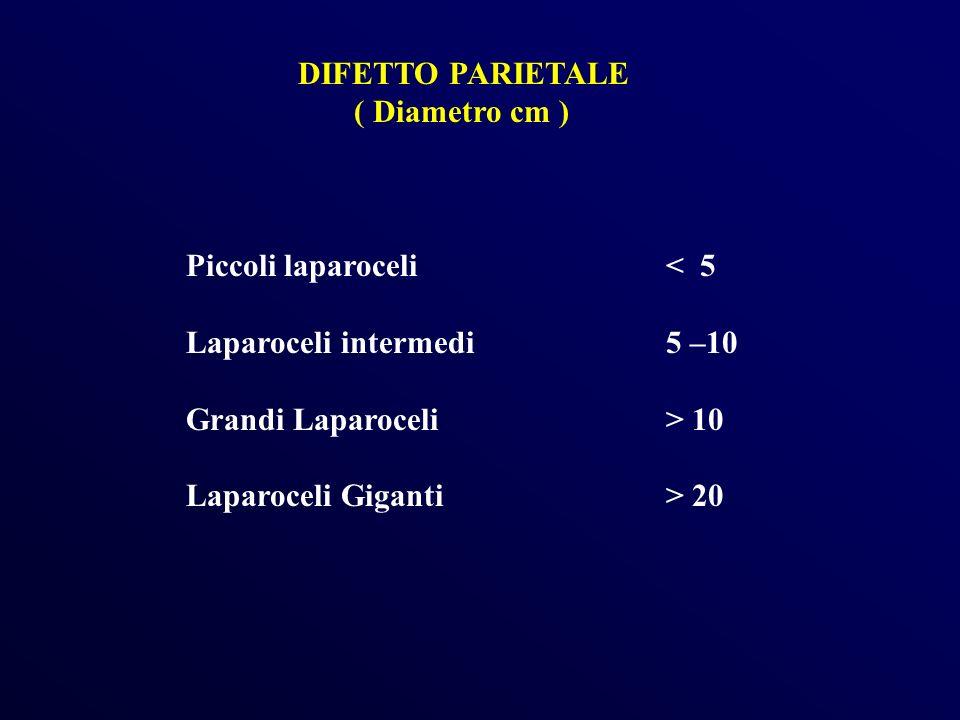 DIFETTO PARIETALE ( Diametro cm ) Piccoli laparoceli< 5 Laparoceli intermedi 5 –10 Grandi Laparoceli> 10 Laparoceli Giganti > 20