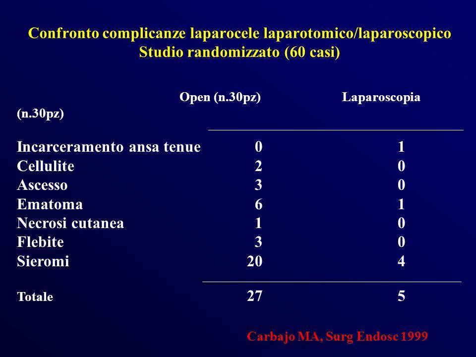 Confronto complicanze laparocele laparotomico/laparoscopico Studio randomizzato (60 casi) Open (n.30pz) Laparoscopia (n.30pz) Incarceramento ansa tenu
