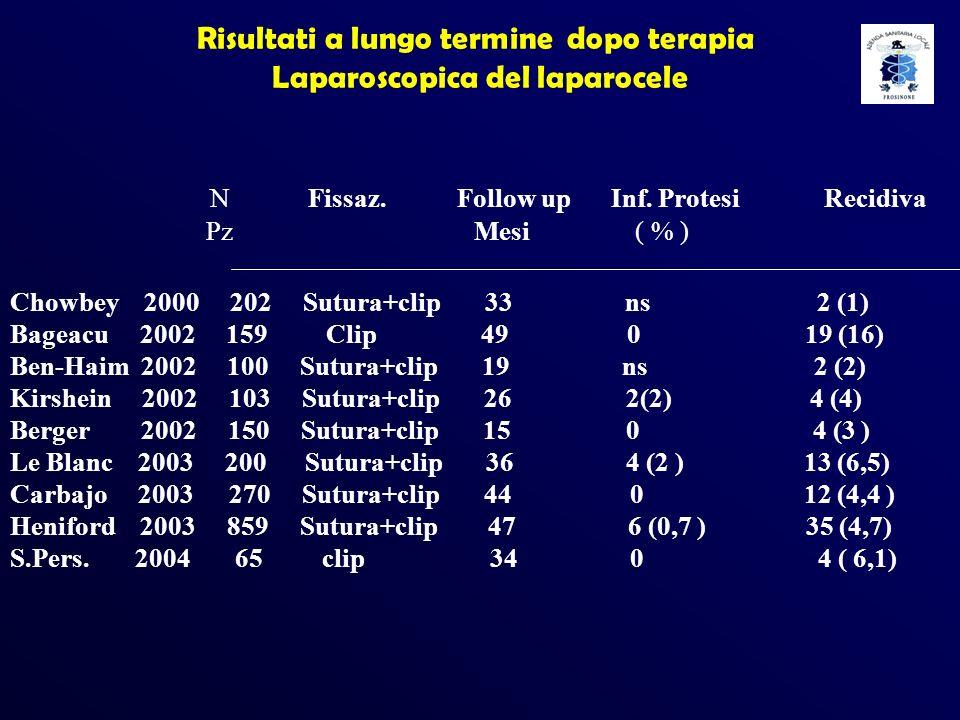 Risultati a lungo termine dopo terapia Laparoscopica del laparocele N Fissaz. Follow up Inf. Protesi Recidiva Pz Mesi ( % ) Chowbey 2000 202 Sutura+cl