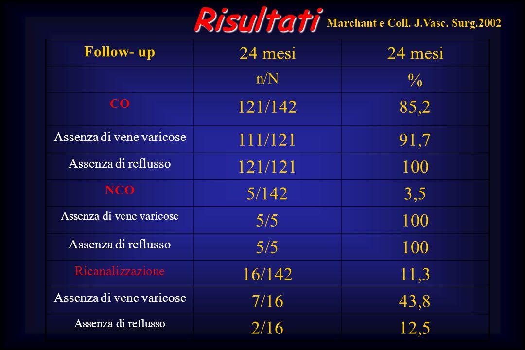 Risultati Follow- up 24 mesi n/N % CO 121/14285,2 Assenza di vene varicose 111/12191,7 Assenza di reflusso 121/121100 NCO 5/1423,5 Assenza di vene var