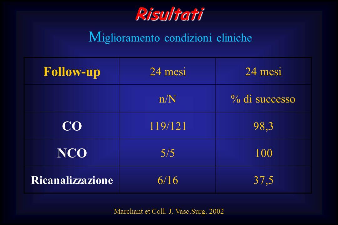 Risultati Risultati M iglioramento condizioni cliniche Follow-up 24 mesi n/N% di successo CO 119/12198,3 NCO 5/5100 Ricanalizzazione6/1637,5 Marchant