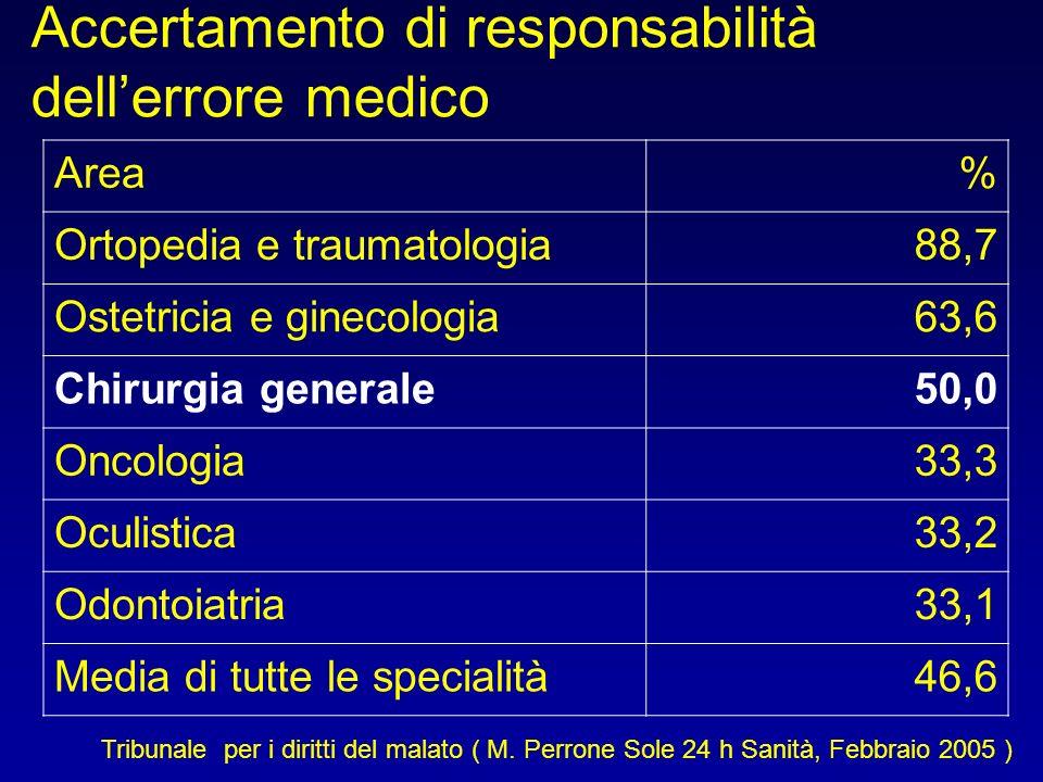 Accertamento di responsabilità dellerrore medico Area% Ortopedia e traumatologia88,7 Ostetricia e ginecologia63,6 Chirurgia generale50,0 Oncologia33,3