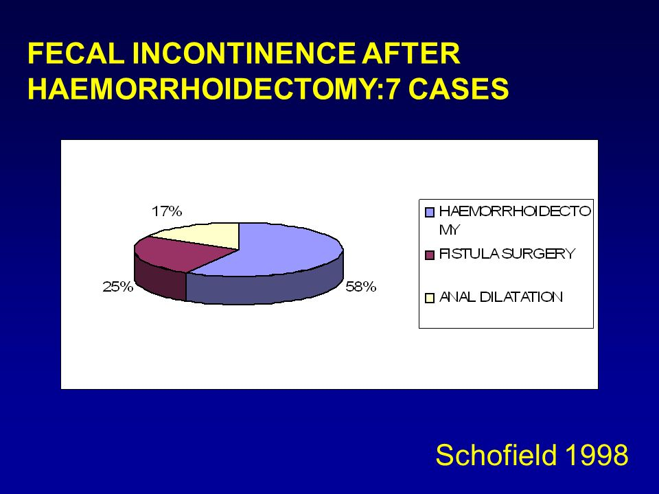 FECAL INCONTINENCE AFTER HAEMORRHOIDECTOMY:7 CASES Schofield 1998