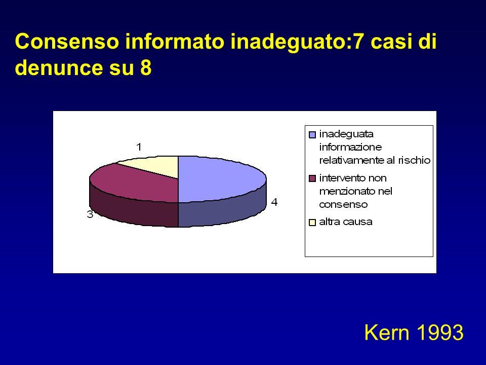 Consenso informato inadeguato:7 casi di denunce su 8 Kern 1993
