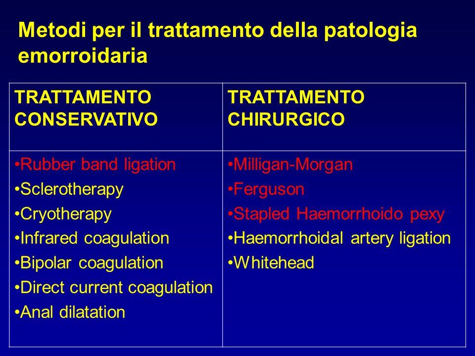 Metodi per il trattamento della patologia emorroidaria TRATTAMENTO CONSERVATIVO TRATTAMENTO CHIRURGICO Rubber band ligation Sclerotherapy Cryotherapy