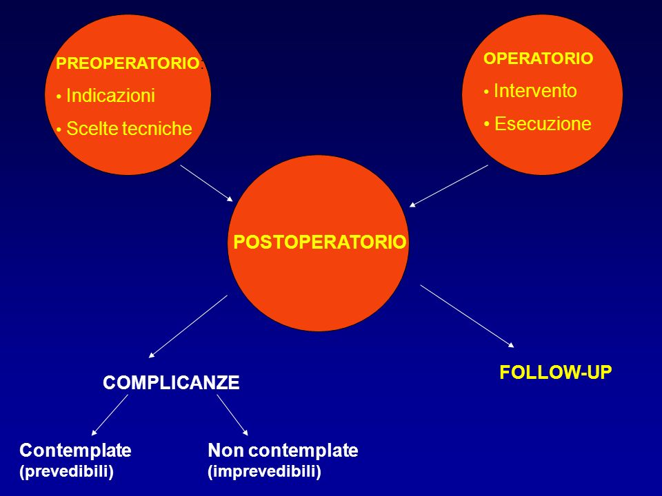 PREOPERATORIO: Indicazioni Scelte tecniche OPERATORIO Intervento Esecuzione POSTOPERATORIO COMPLICANZE FOLLOW-UP Contemplate (prevedibili) Non contemp