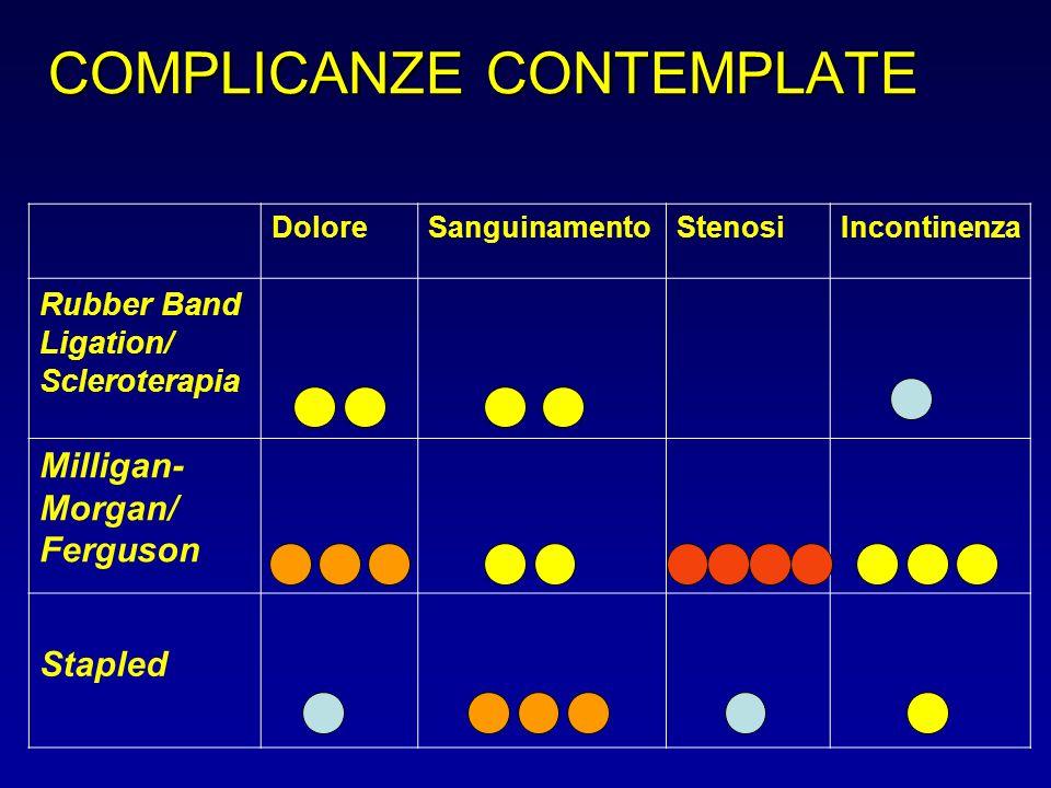 COMPLICANZE CONTEMPLATE DoloreSanguinamentoStenosiIncontinenza Rubber Band Ligation/ Scleroterapia Milligan- Morgan/ Ferguson Stapled
