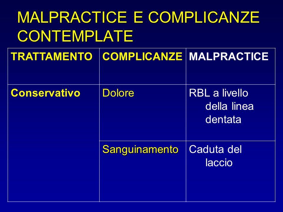 MALPRACTICE E COMPLICANZE CONTEMPLATE TRATTAMENTOCOMPLICANZEMALPRACTICE ConservativoDoloreRBL a livello della linea dentata SanguinamentoCaduta del la