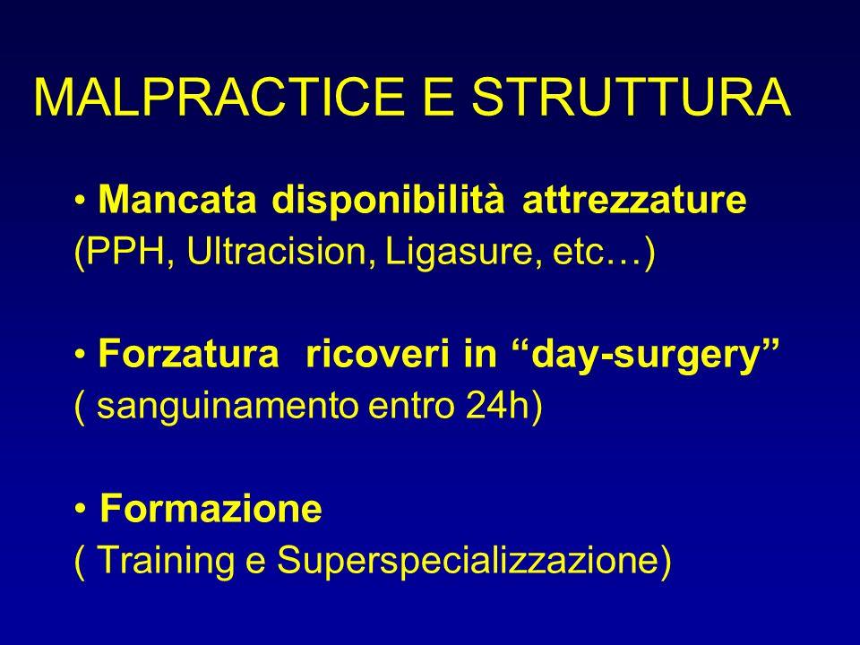 MALPRACTICE E STRUTTURA Mancata disponibilità attrezzature (PPH, Ultracision, Ligasure, etc…) Forzatura ricoveri in day-surgery ( sanguinamento entro
