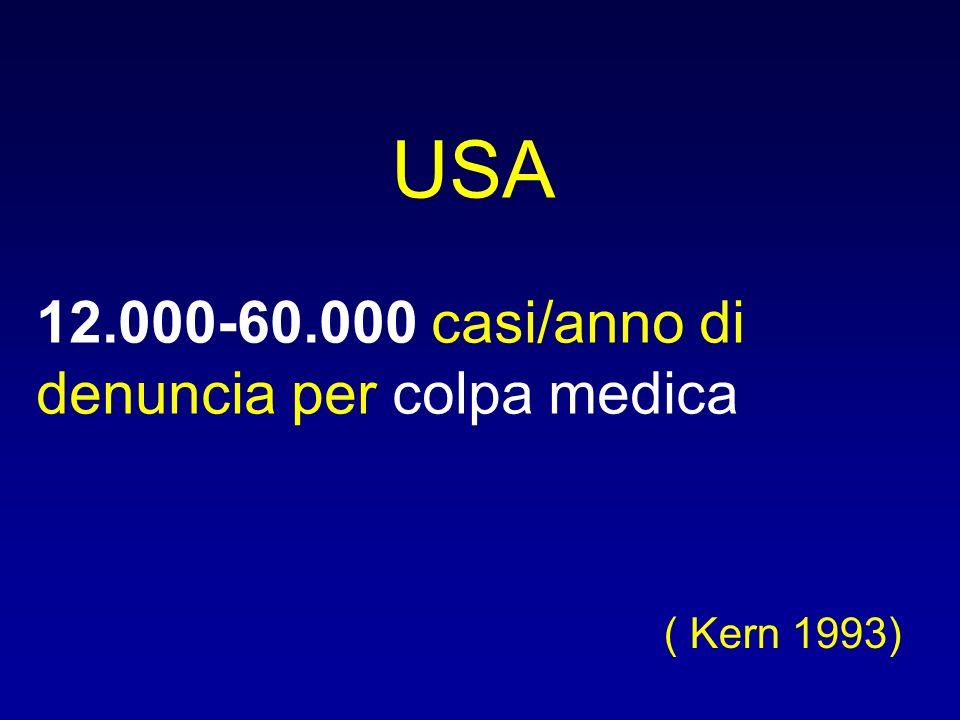 USA 12.000-60.000 casi/anno di denuncia per colpa medica ( Kern 1993)