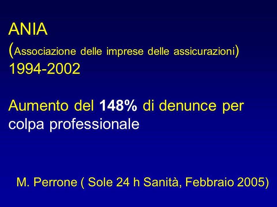 ANIA ( Associazione delle imprese delle assicurazioni ) 1994-2002 Aumento del 148% di denunce per colpa professionale M. Perrone ( Sole 24 h Sanità, F
