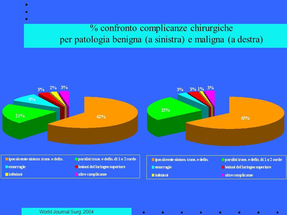 % confronto complicanze chirurgiche per patologia benigna (a sinistra) e maligna (a destra) World Journal Surg. 2004