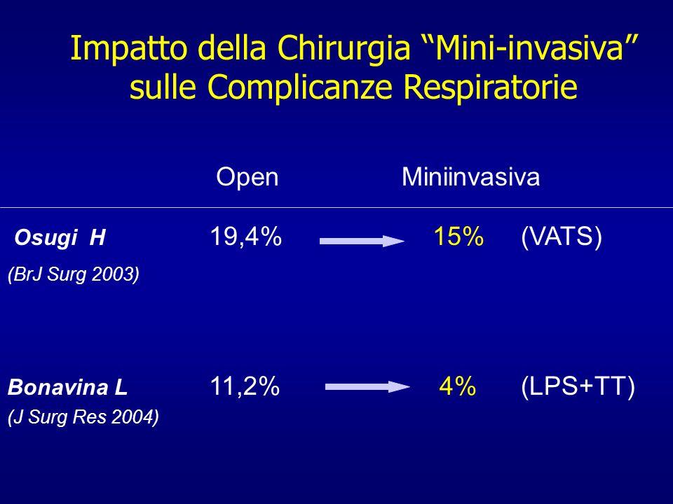 Impatto della Chirurgia Mini-invasiva sulle Complicanze Respiratorie Open Miniinvasiva Osugi H 19,4% 15% (VATS) (BrJ Surg 2003) Bonavina L 11,2% 4% (L