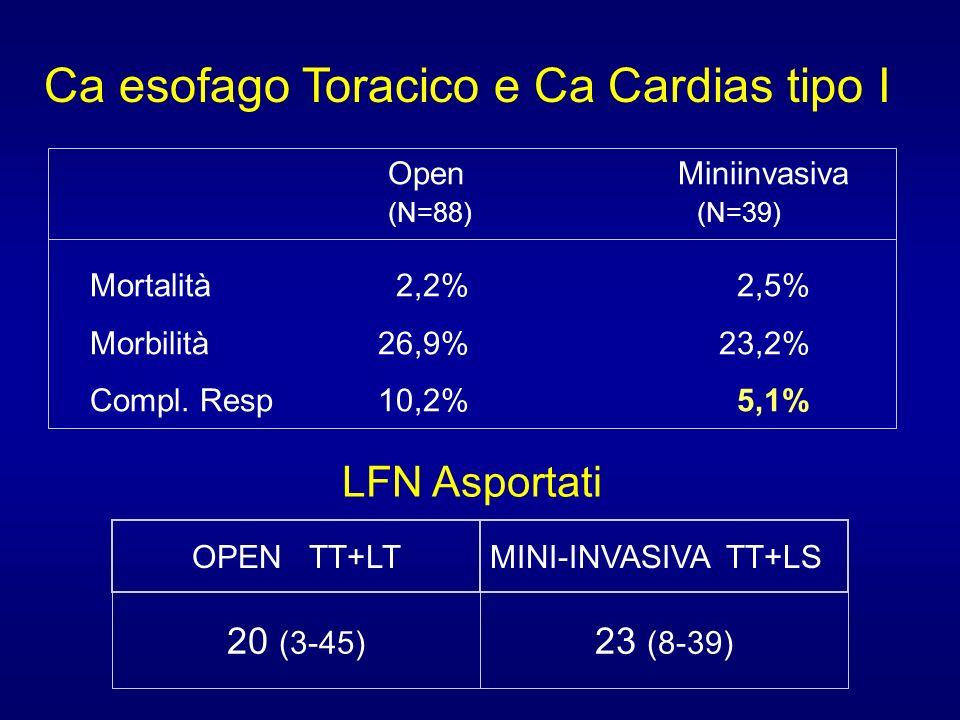 Ca esofago Toracico e Ca Cardias tipo I Open Miniinvasiva (N=88) (N=39) Mortalità 2,2% 2,5% Morbilità 26,9% 23,2% Compl. Resp 10,2% 5,1% 23 (8-39) 20