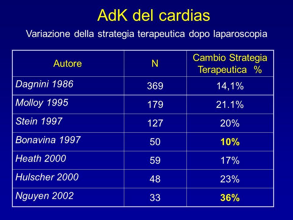 Variazione della strategia terapeutica dopo laparoscopia 36%33 Nguyen 2002 23%48 Hulscher 2000 17%59 Heath 2000 10%50 Bonavina 1997 20%127 Stein 1997