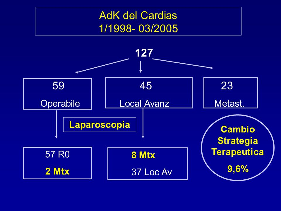 AdK del Cardias 1/1998- 03/2005 127 59 45 23 Operabile Local Avanz Metast.