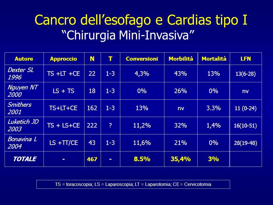 Cancro dellesofago e Cardias tipo I Chirurgia Mini-Invasiva 13%43%4,3%1-322TS +LT +CE Dexter SL 1996 MortalitàMorbilitàConversioni TN ApproccioAutore