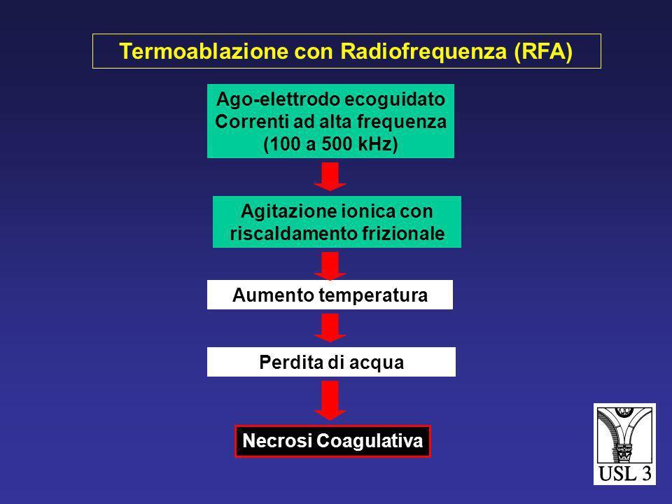 Ago-elettrodo ecoguidato Correnti ad alta frequenza (100 a 500 kHz) Aumento temperatura Agitazione ionica con riscaldamento frizionale Perdita di acqua Necrosi Coagulativa Termoablazione con Radiofrequenza (RFA)