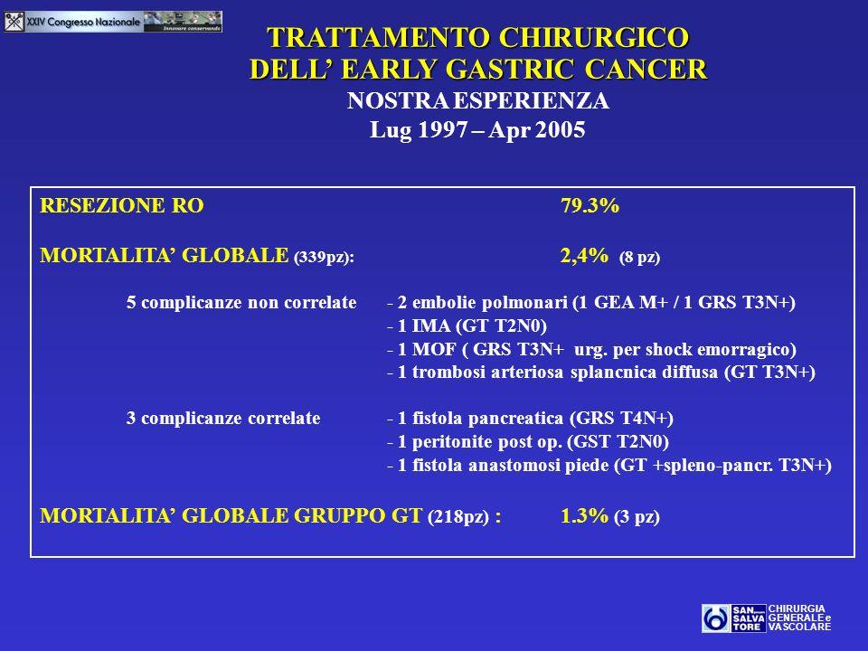 TRATTAMENTO CHIRURGICO DELL EARLY GASTRIC CANCER NOSTRA ESPERIENZA Lug 1997 – Apr 2005 CHIRURGIA GENERALE e VASCOLARE RESEZIONE RO79.3% MORTALITA GLOB